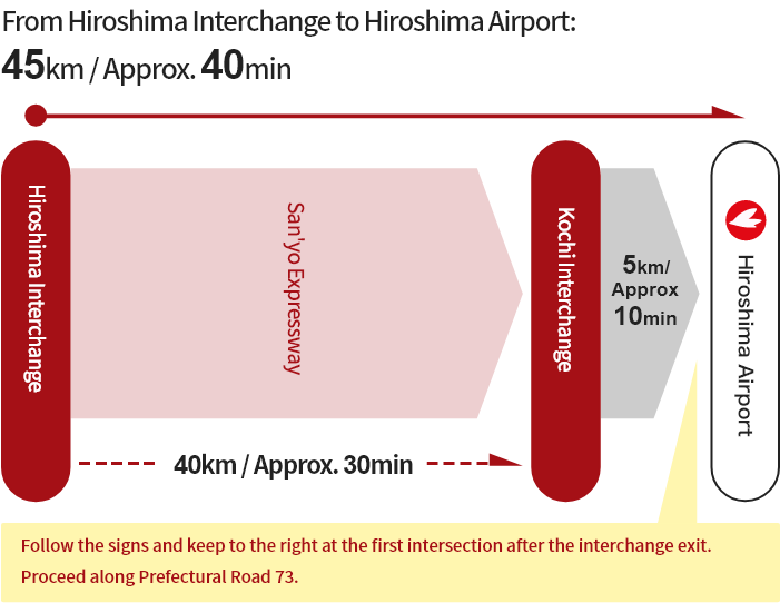 [From Hiroshima] Hiroshima Interchange → Kochi Interchange → Hiroshima Airport