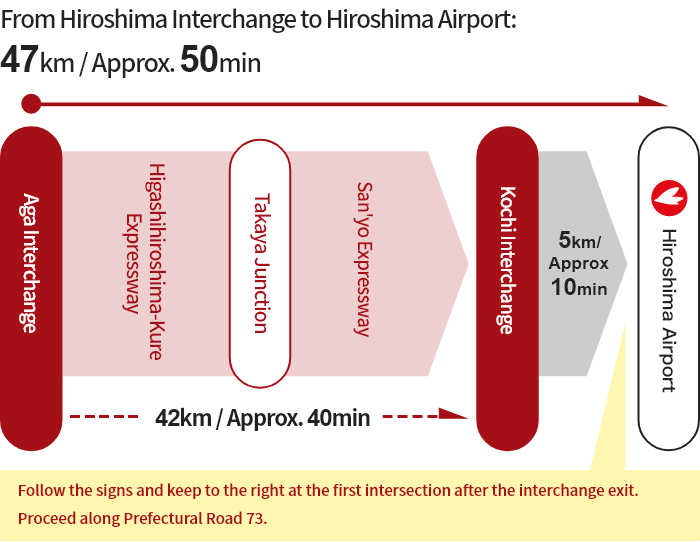 [From Kure] Aga Interchange → Takaya Junction → Kochi Interchange → Hiroshima Airport