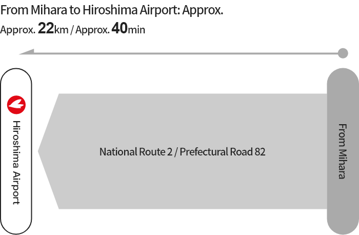 [From Mihara] National Route 2 → Prefectural Road 82 → Hiroshima Airport