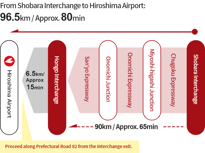 [From Shobara] Shobara Interchange → Miyoshi-higashi Junction → Onomichi Junction → Hongo Interchange → Hiroshima Airport