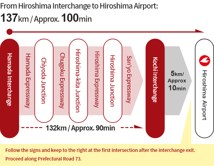 [From Hamada] Hamada Interchange → Chiyoda Junction → Hiroshima-kita Junction → Hiroshima Junction → Kochi Interchange → Hiroshima Airport